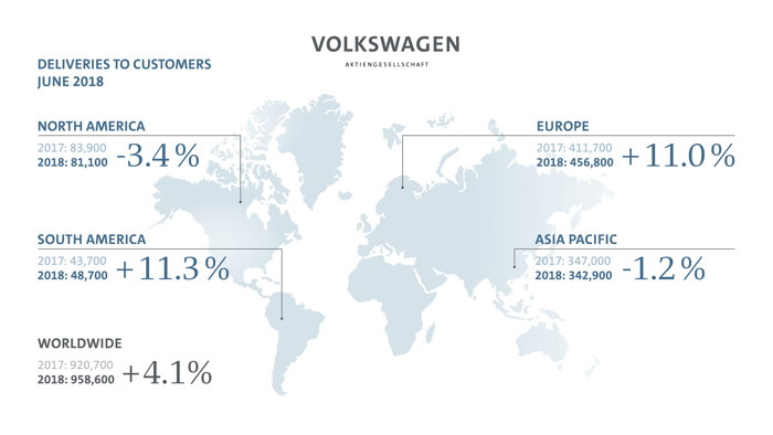 Preview: Volkswagen Group deliveries grow 7.1 percent in first half year
