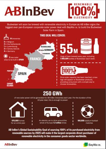 Alle Belgische AB InBev brouwerijen brouwen binnenkort met 100% hernieuwbare elektriciteit afkomstig van zonne-energie