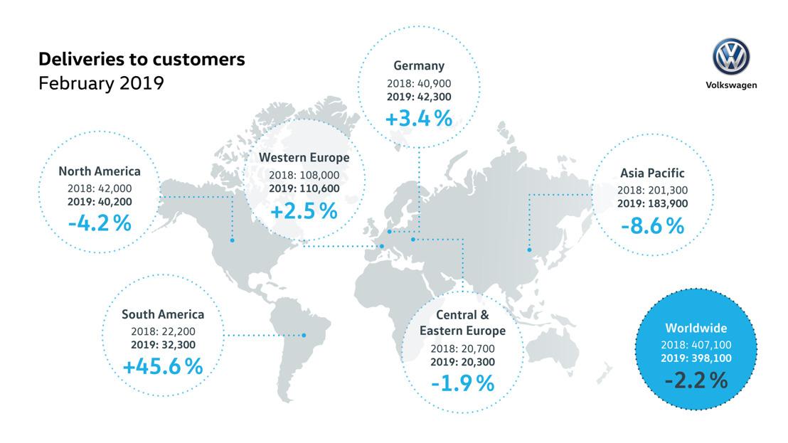 VW entrega menos vehículos, pero gana participaciones de mercado