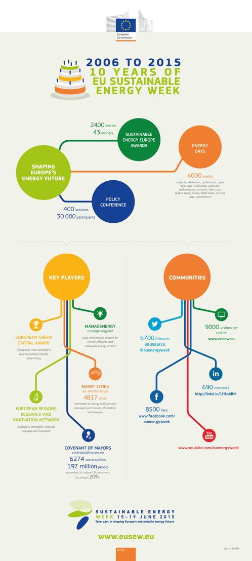 Infographic EUSEW