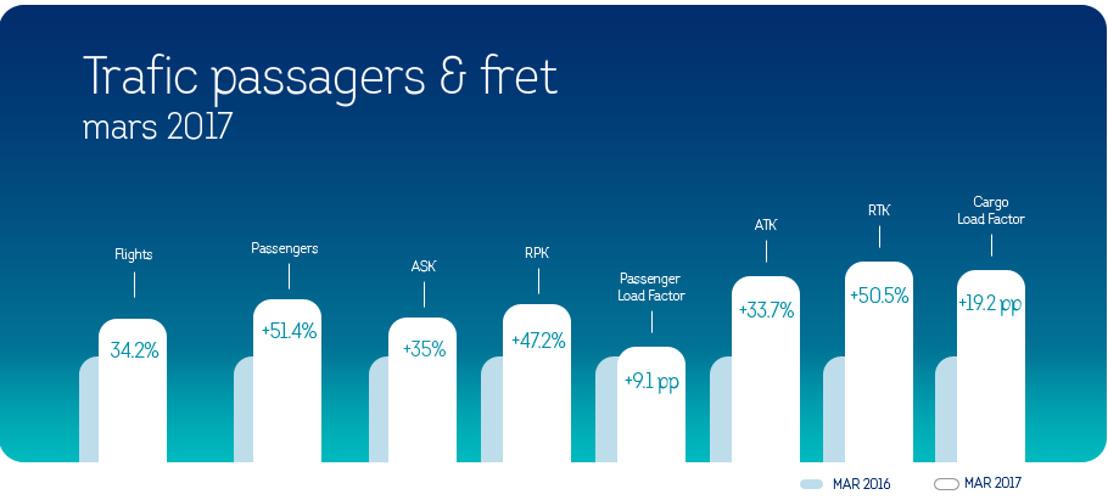 686.299 passagers ont choisi de voyager avec Brussels Airlines pendant le mois de mars