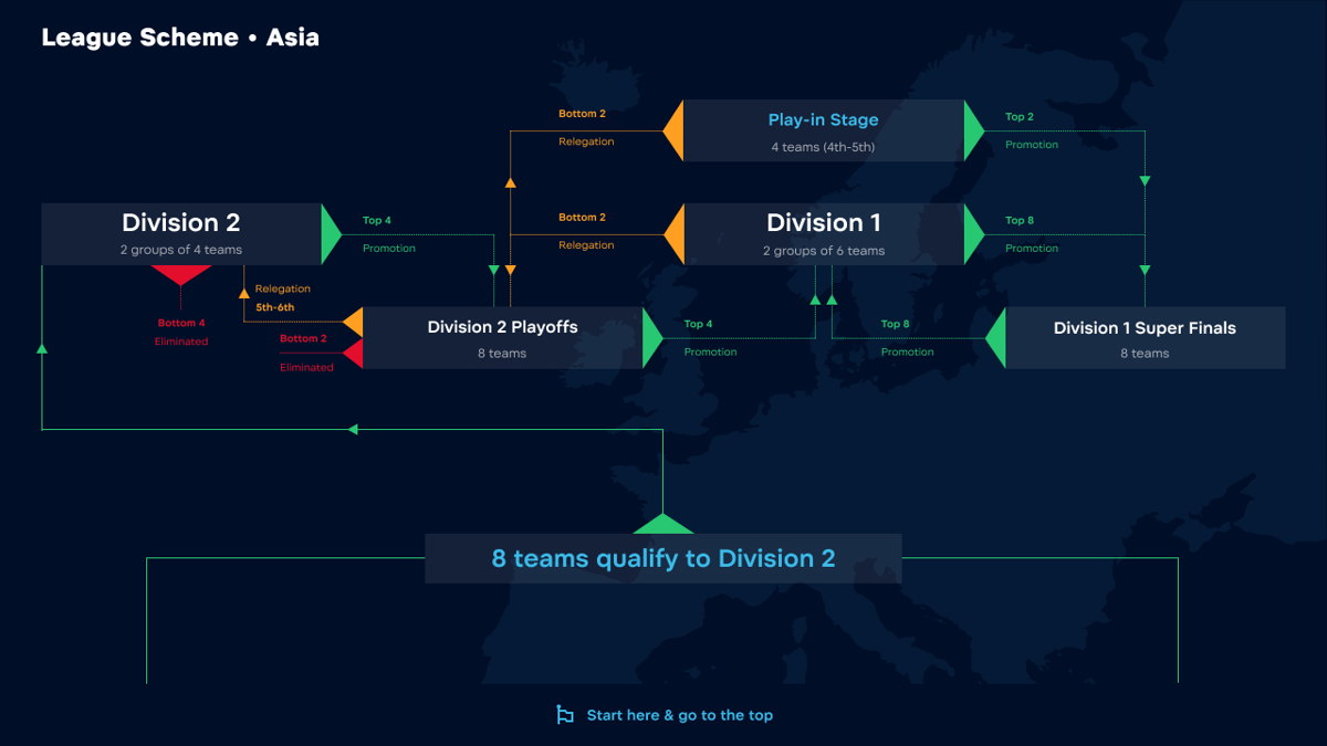 WePlay! Pushka League Season 2 format for Asia. Image credits to WePlay! Esports Press Office