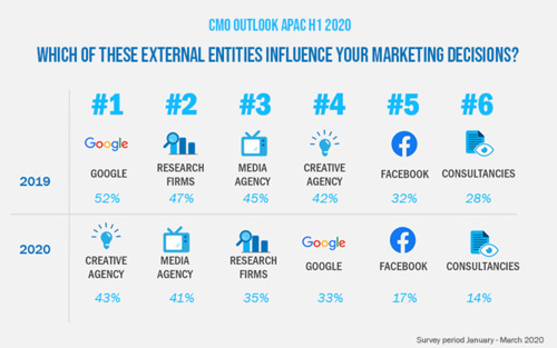 Google is losing influence among marketing managers, dethroned by creative agencies: R3 Worldwide and Campaign Asia