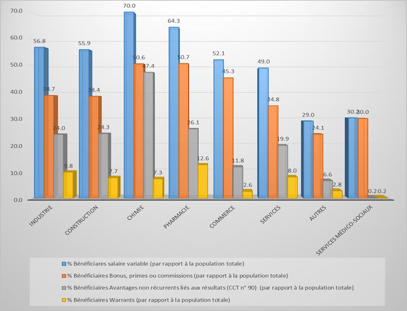 Graphique 1 : Pourcentage Salaire variable par type et par secteur