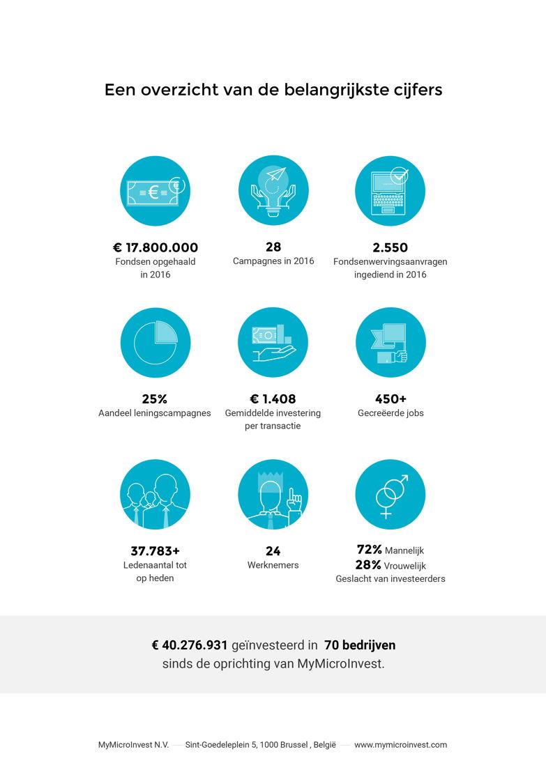 Overzicht belangrijkste cijfers 2016