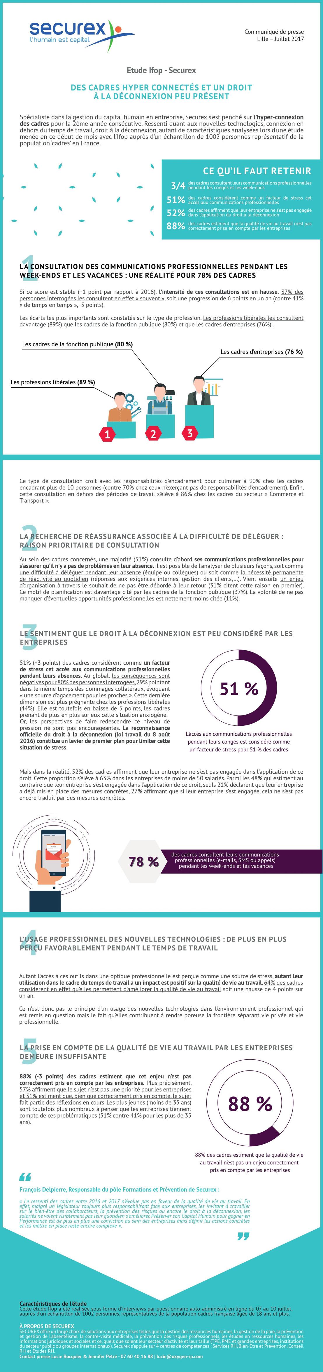 Enquête sur l'Hyperconnexion IFOP - Securex France 2017