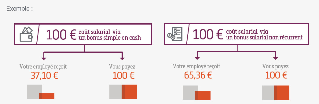 Bonus salarial example