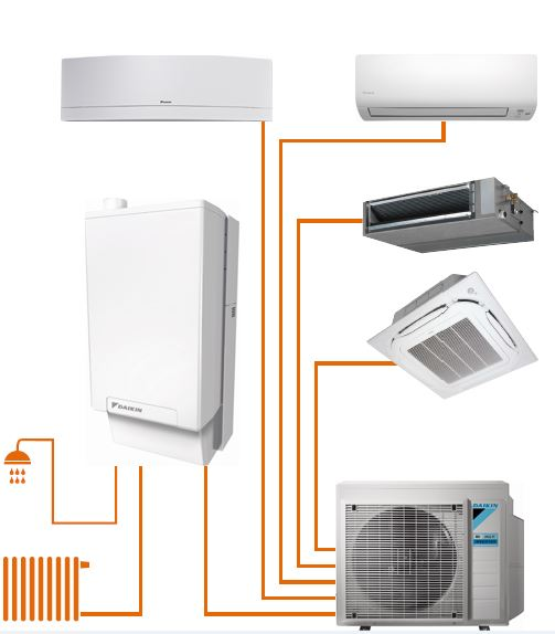 Daikin Altherma hybrid heat pump + multi
