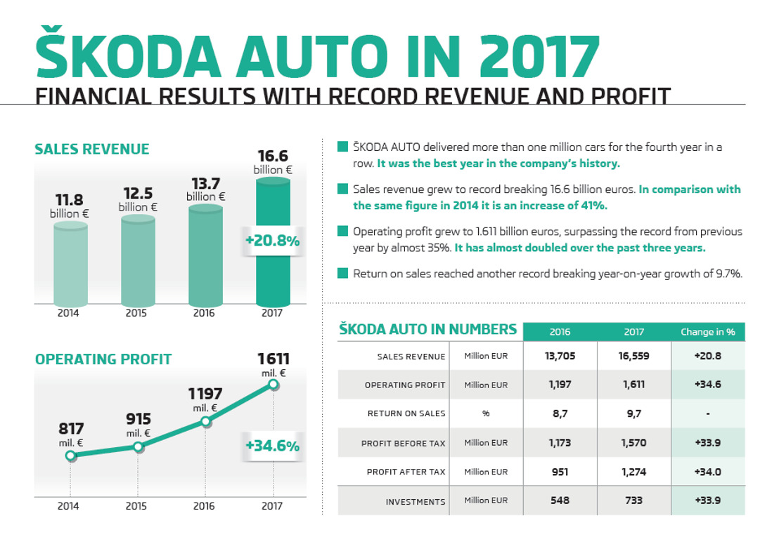 ŠKODA AUTO sets new records for vehicle deliveries and financial results in 2017