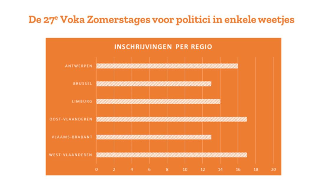 Voka laat 45 politieke nieuwkomers bedrijfsleven ontdekken