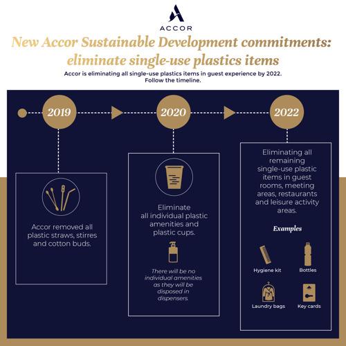 Accor s'engage à libérer l'expérience client de tout plastique à usage unique d'ici 2022