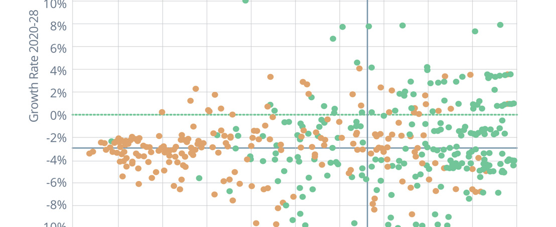 Othot Report Analyzes Data From 454 Colleges, Finds Vastly Different Institution-to-Institution Impacts From Forthcoming Demographic Cliff