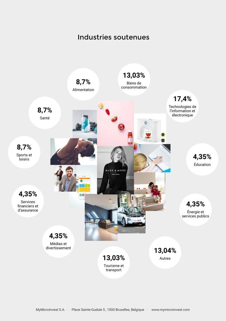 Industries soutenues 2016