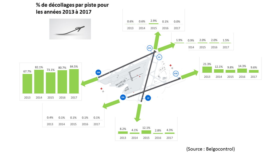 % de décollages par piste (2013-2017)