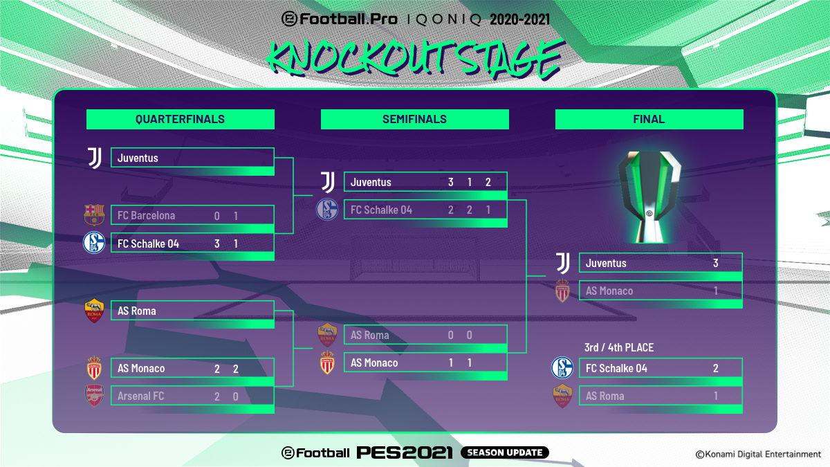 Voici les résultats de la phase éliminatoire du tournoi.