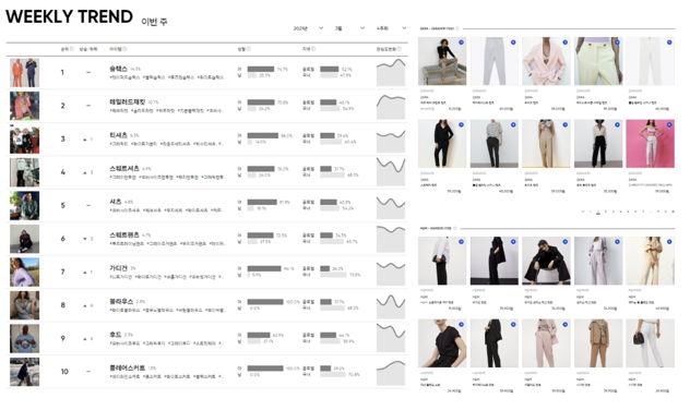 옴니어스는 매주 55만장+의 SNS & Market 상품 데이터를 분석합니다.