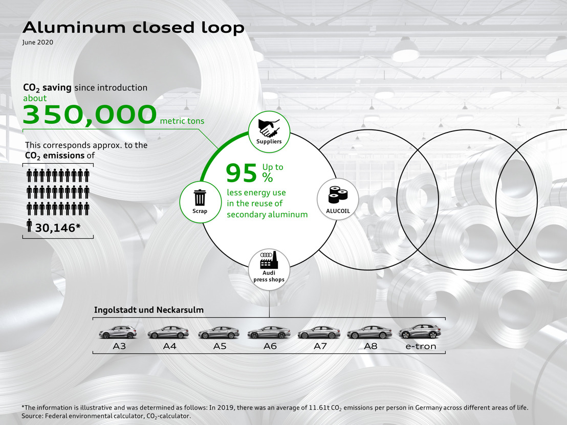 Aluminum Closed Loop in the press shop: More than 350,000 metric tons CO2 emissions saved since introduction