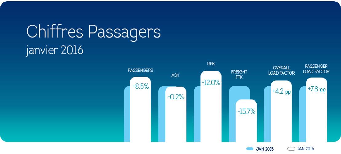 Sterke groei voor Brussels Airlines in januari