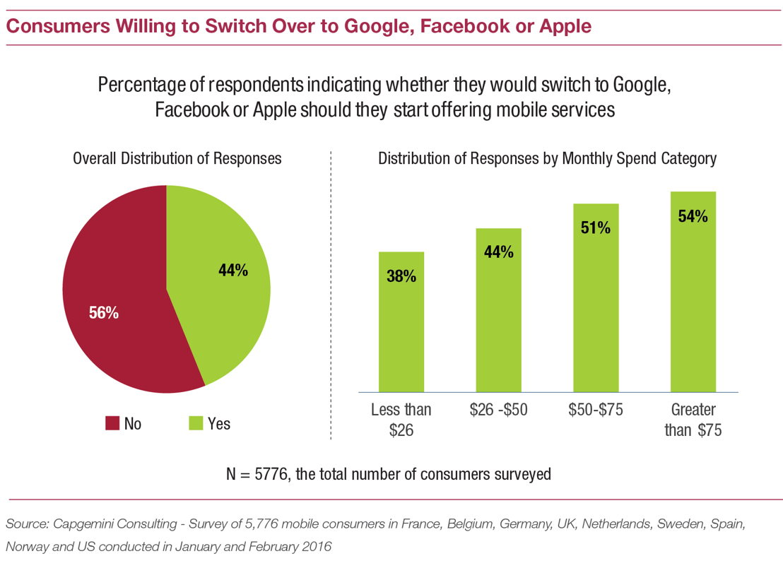 Consumers willing to switch over to Google, Facebook or Apple