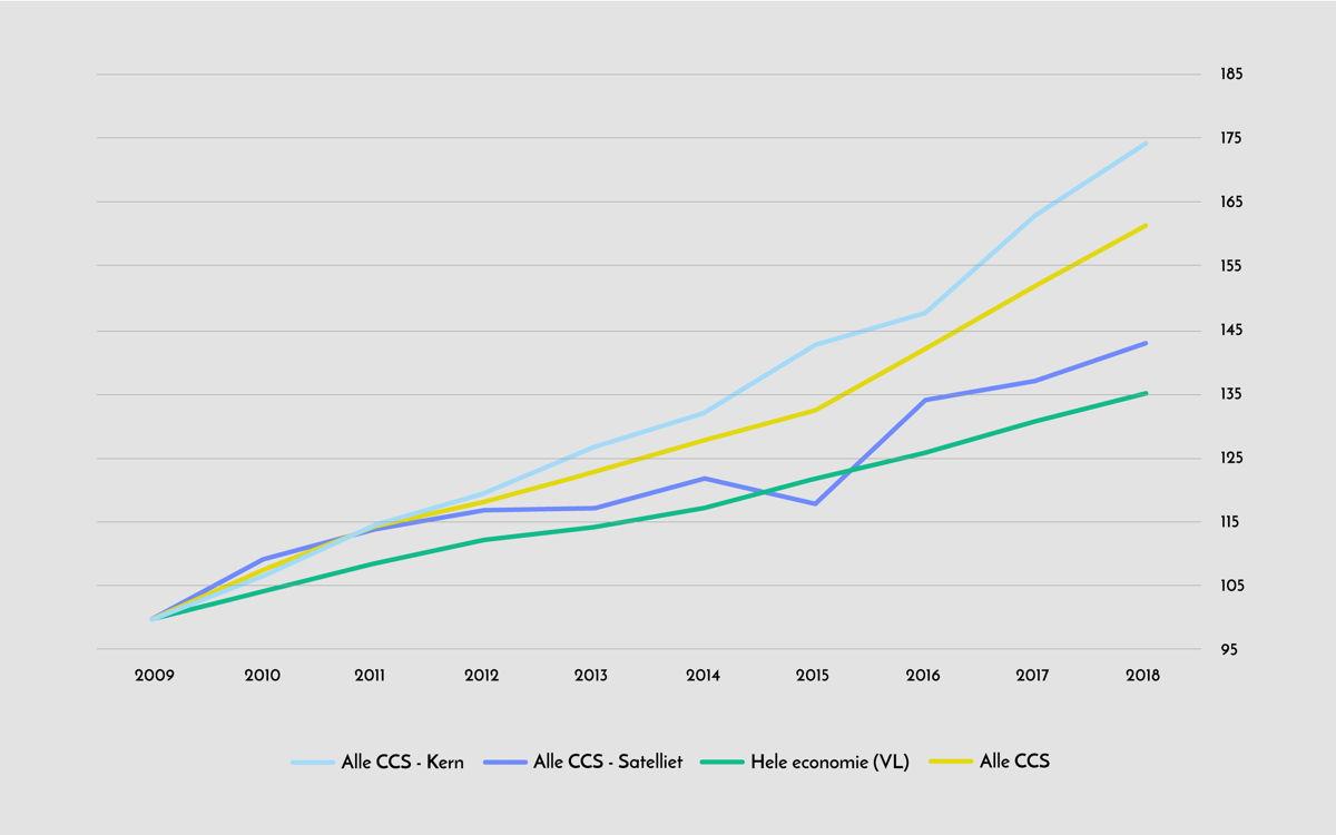 Evolutie van de bruto toegevoegde waarde van de CCS in Vlaanderen
