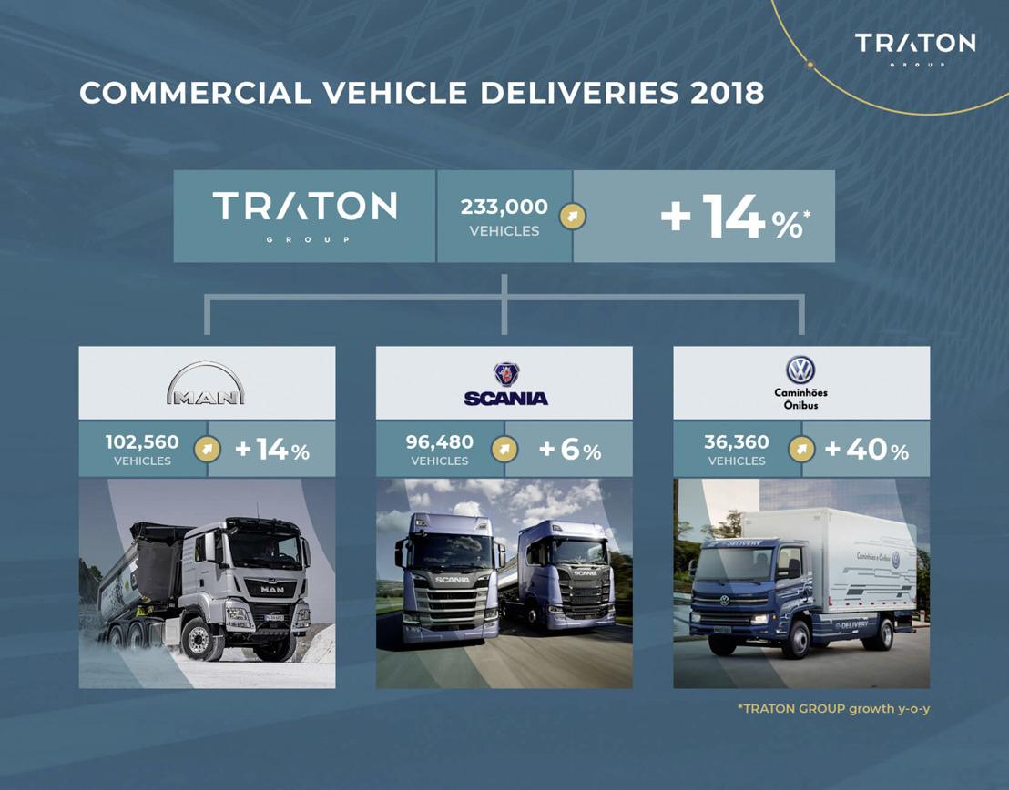 TRATON se mantiene en el camino del crecimiento en 2018