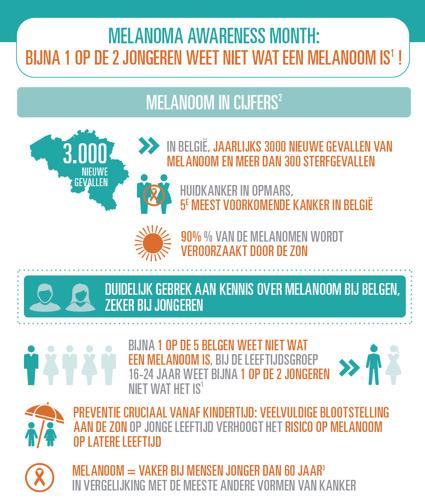 Bijna 1 op de 2 jongeren weet niet wat een melanoom is!