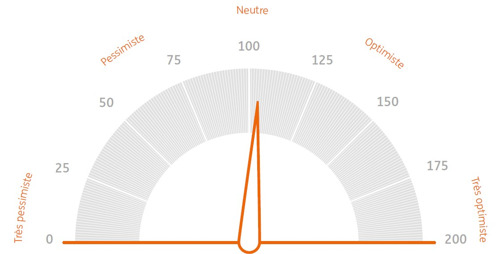Baromètre des investisseurs: L'investisseur belge montre des signes de lassitude
