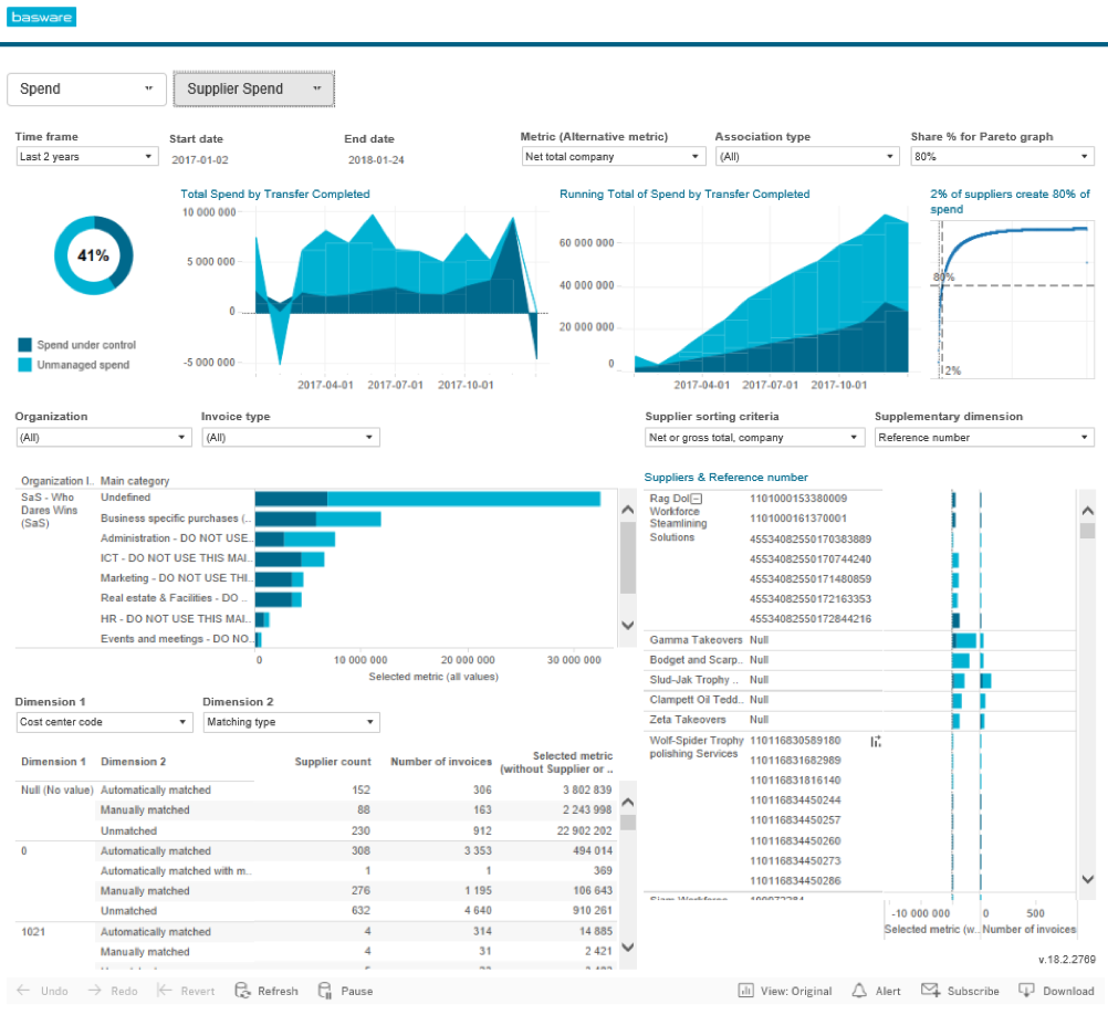 Basware's verbeterde Supplier Spend Dashboard biedt inkoopprofessionals nog beter inzicht in uitgaven