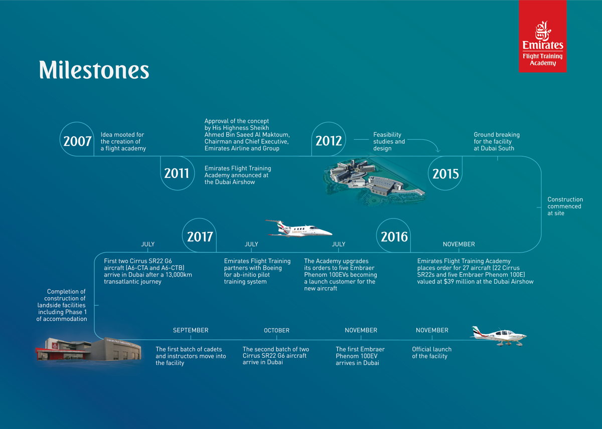 Milestones of the Emirates Flight Training Academy