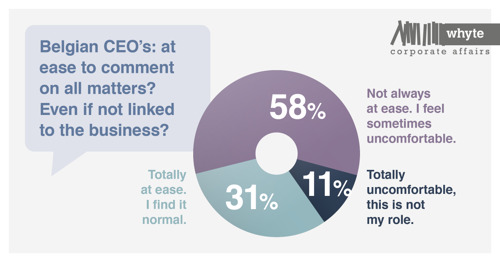 CEO's en hun communicatie: een riskante onderneming?