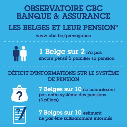 Preview: Près d'1 Belge sur 2 n'a pas encore pensé à planifier sa pension