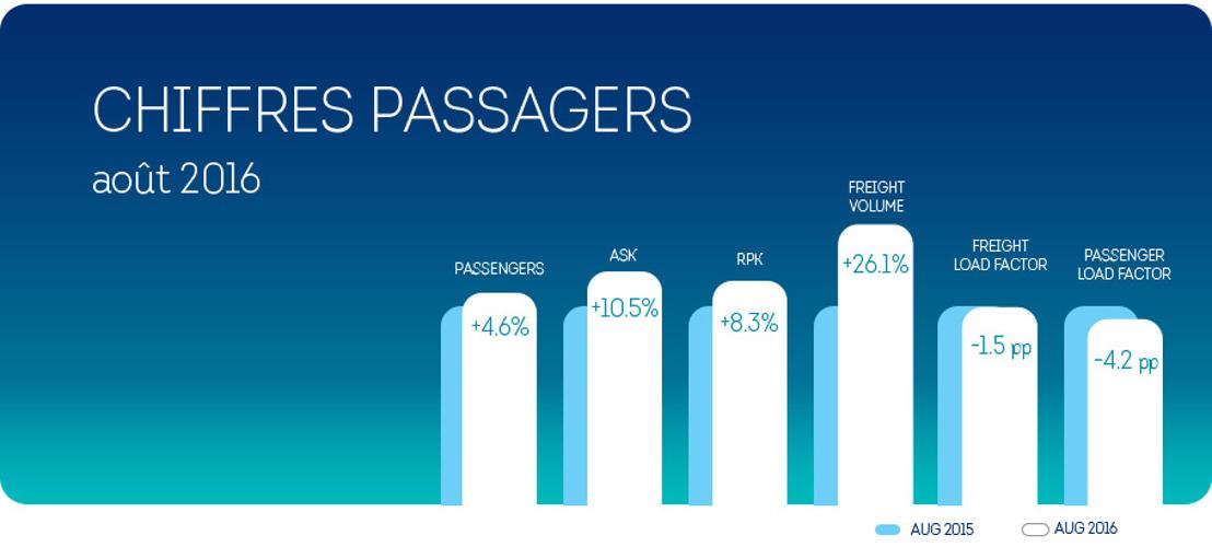 En août, Brussels Airlines réalise une croissance du nombre de ses passagers de 4,6%