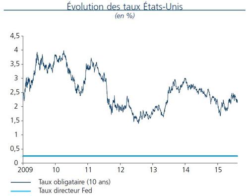 Évolution des taux US