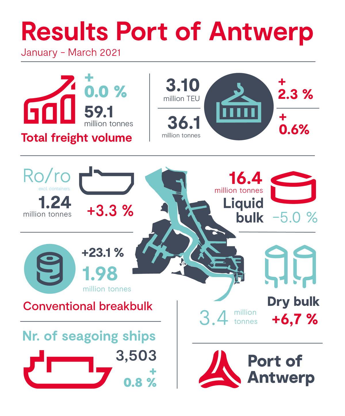 Results Port of Antwerp Q1 2021