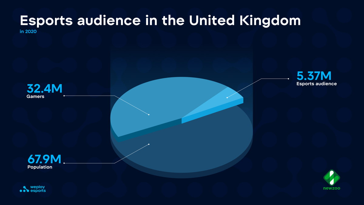 UK population, gamers, and esports audience numbers in 2020, according to a report by analytics provider Newzoo. Image: WePlay Esports