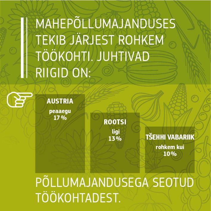 Allikad: Euroopa Komisjon 2016, Faktid ja arvud mahepõllumajanduse kohta ELis: https://ec.europa.eu/agriculture/organic/sites/orgfarming/files/docs/pages/014_en.pdf., Euroopa Komisjon 2017, keskkonna peadirektoraadi (DG ENV) poolt täiustatud Eurostati andmed<br/>IFOAM/FIBL The World of Organic Agriculture. Statistics and Emerging Trends 2017: https://shop.fibl.org/chen/mwdownloads/download/link/id/785/