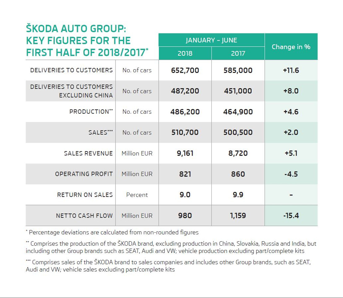 ŠKODA AUTO achieves €821 million operating profit in first half of 2018