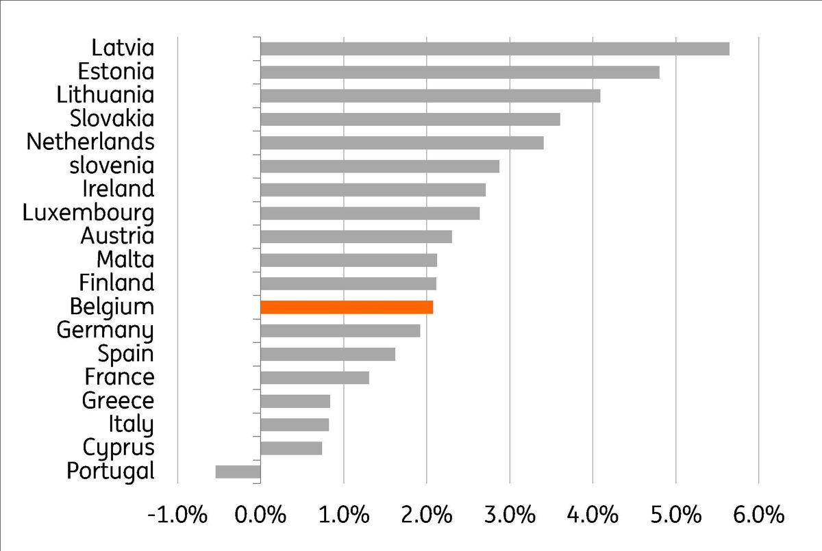 Gr. 5 Vergelijking van de inflatie (juni 2018 - juni 2019) van de horeca (80%) en van de ontspanning en de cultuur (20%) tussen de verschillende landen van de eurozone Bron: Thomson Reuters, Eurostat, berekeningen: ING