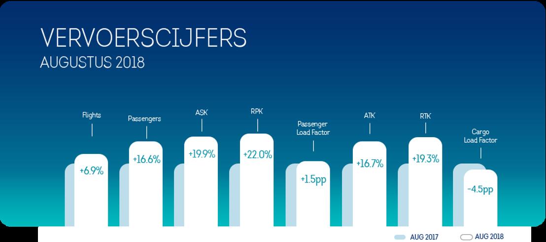 Brussels Airlines registreert 16,6% passagiersgroei