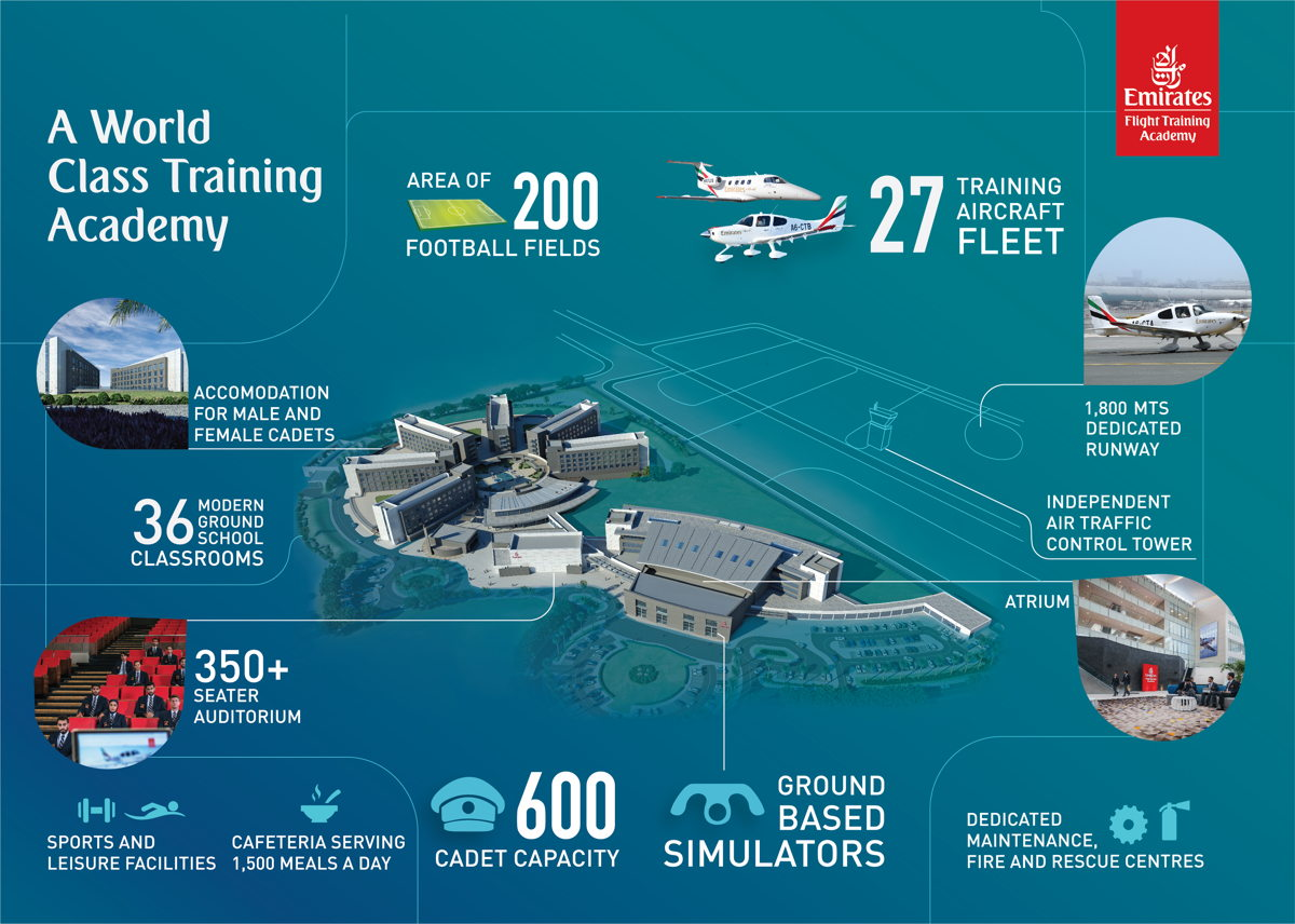 The Emirates Flight Training Academy- Dedicated Facilities and Unparalleled Scale