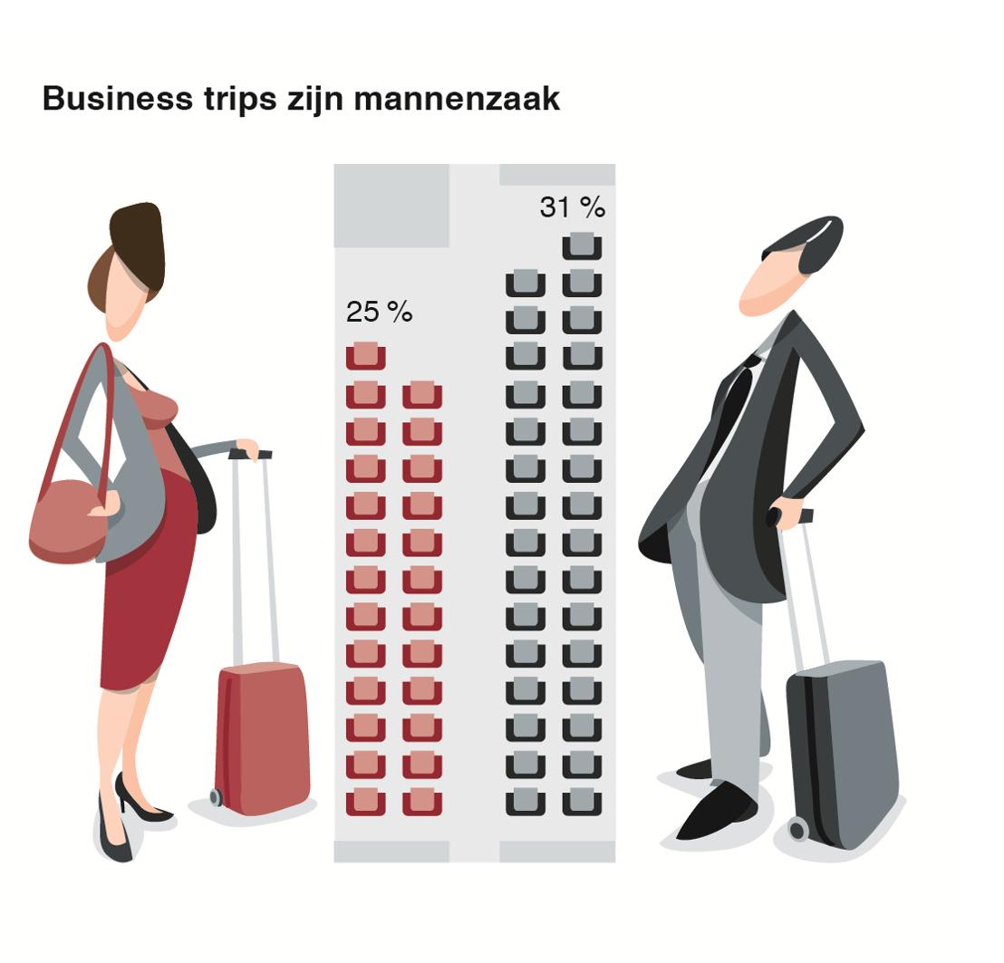 Business trips zijn mannenzaak