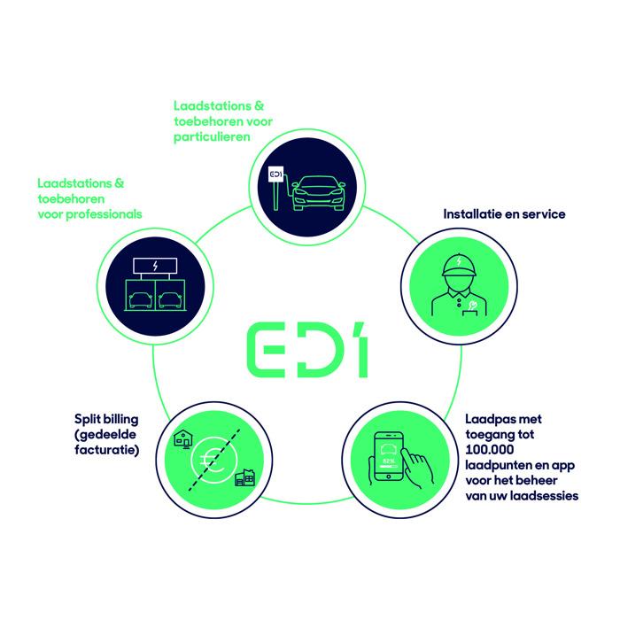 Preview: D'Ieteren Auto lanceert E-DI, Electric D'Ieteren Solutions