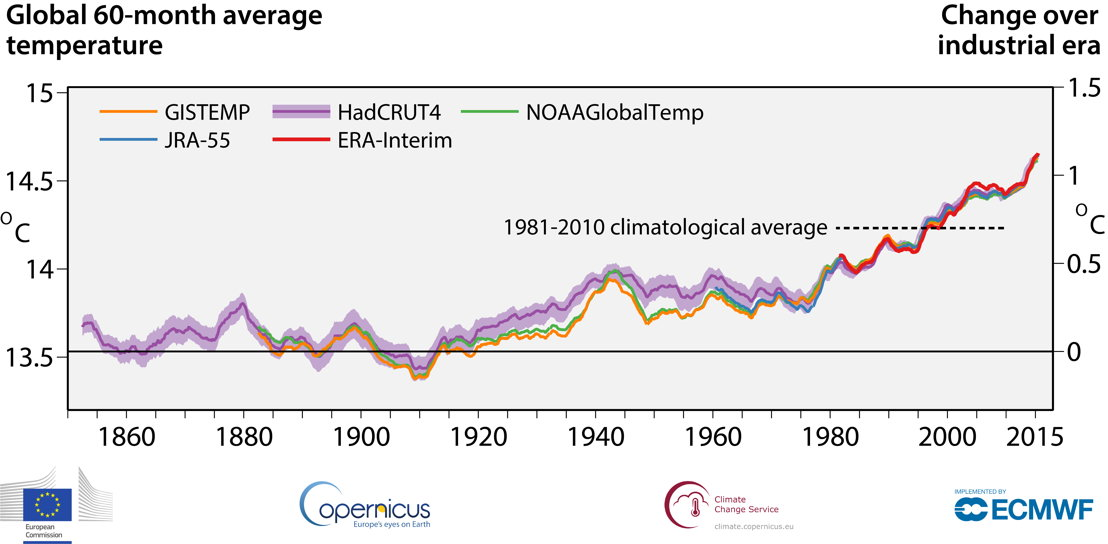 Running 60-month averages of global air temperature at a height of two metres (left-hand axis) and estimated change from the beginning of the industrial era (right-hand axis) according to different datasets: ERA-Interim (Copernicus Climate Change Service, ECMWF); GISTEMP (NASA); HadCRUT4 (Met Office Hadley Centre), NOAAGlobalTemp (NOAA); and JRA-55 (JMA).
