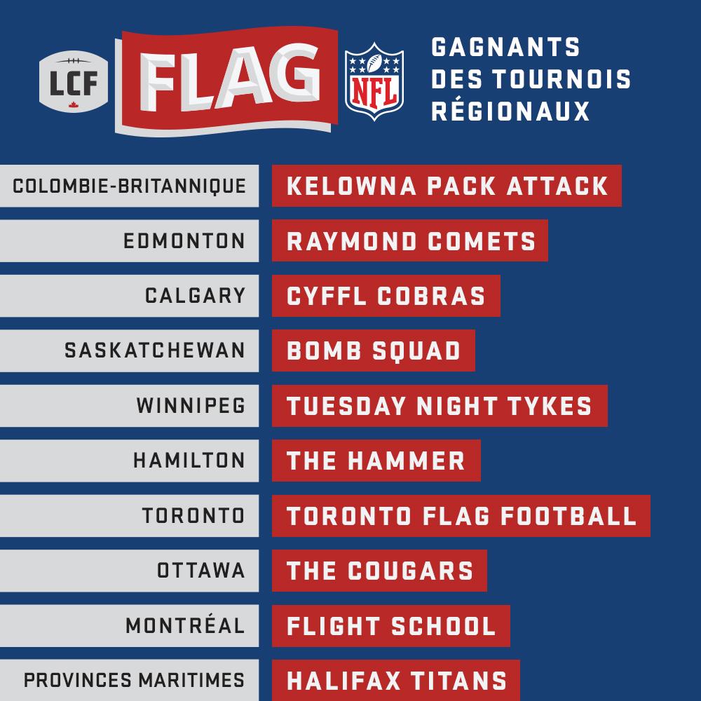 Gagnants des tournois régionaux de flag-football de la LCF/NFL
