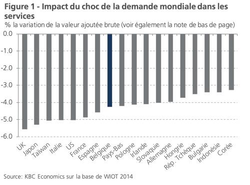 Le coronavirus affecte fortement l'économie belge en raison de la réaction en chaîne internationale et de la baisse de confiance