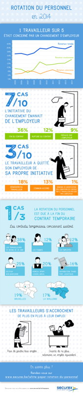 Infographie Rotation du personnel