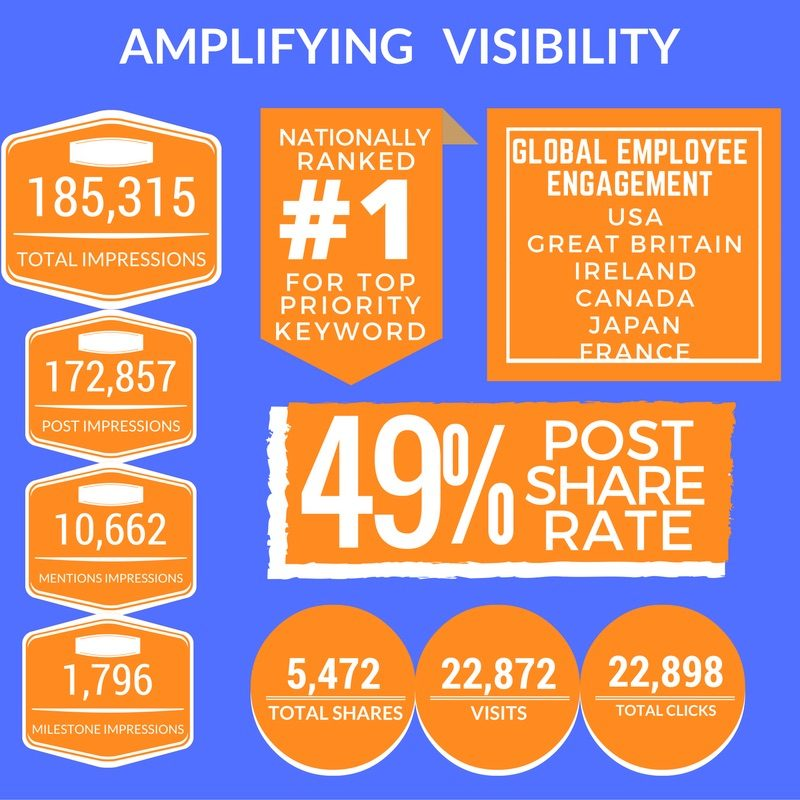 RESULTS: Amplifying Visibility
