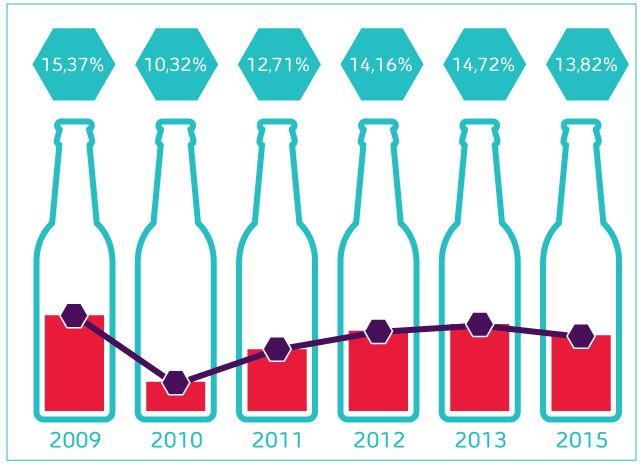 Percentage werknemers met overmatig alcoholgebruik