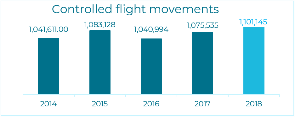 Number of controlled flight movements by skeyes