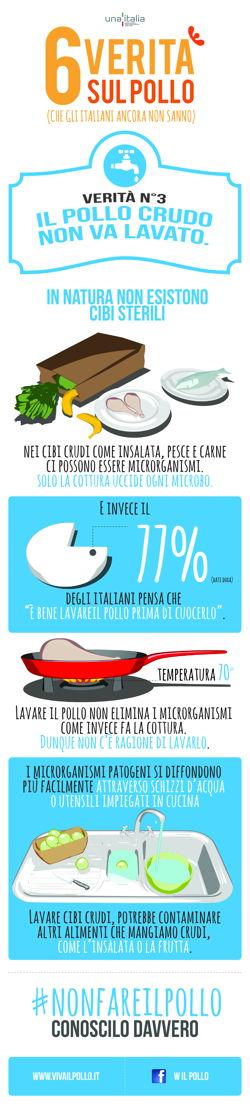 Infografica - Il pollo non va lavato prima di essere cucinato